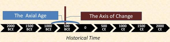 The Significance of the Axial Age (the Great Transformation ...