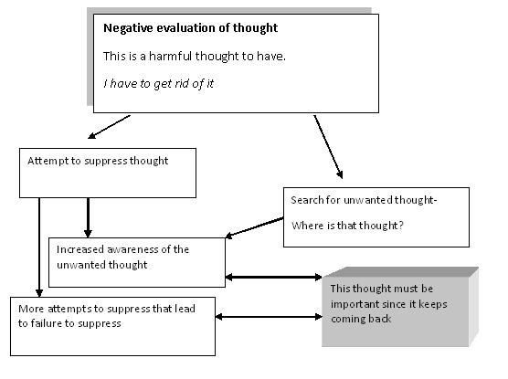 how to stop unwanted thoughts anxiety