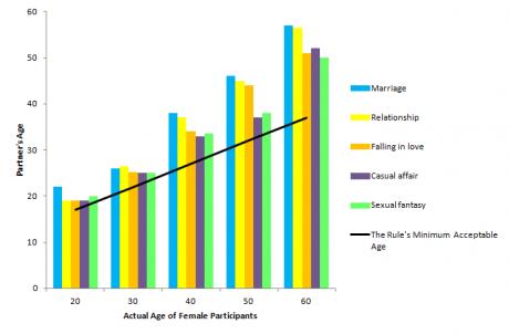 dating age în australia
